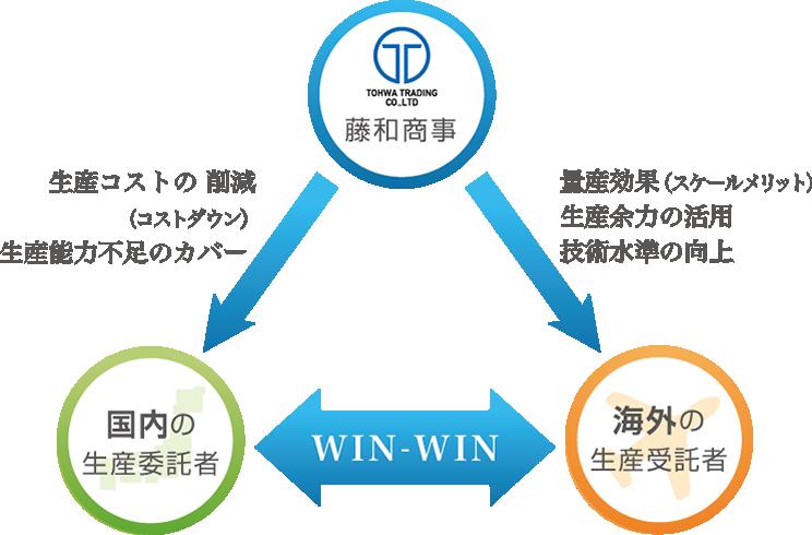 OEMについて   藤和商事株式会社